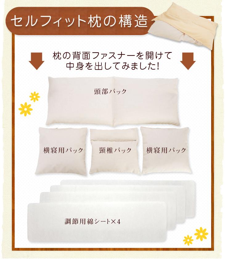 リビングインピースのセルフィット枕の構造