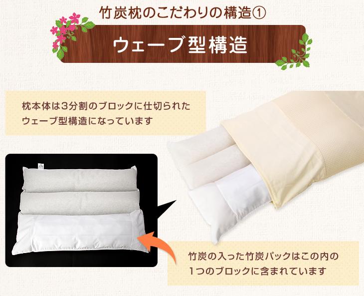 リビングインピースの竹炭枕のこだわりのウェーブ型構造